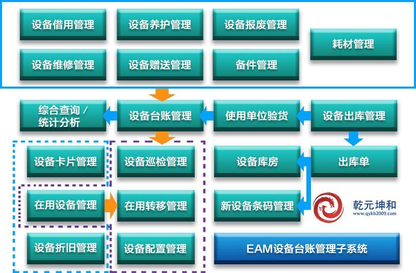 台账管理系统