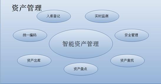 甘肃固定资产管理系统