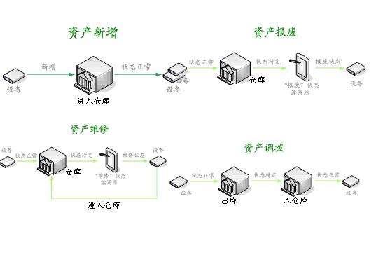 rfid技术固定资产管理系统集成商