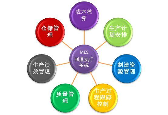 广州mes软件外包开发